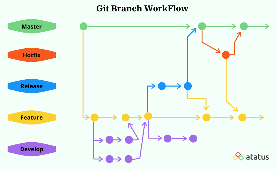 Git Branch and Its Workflow