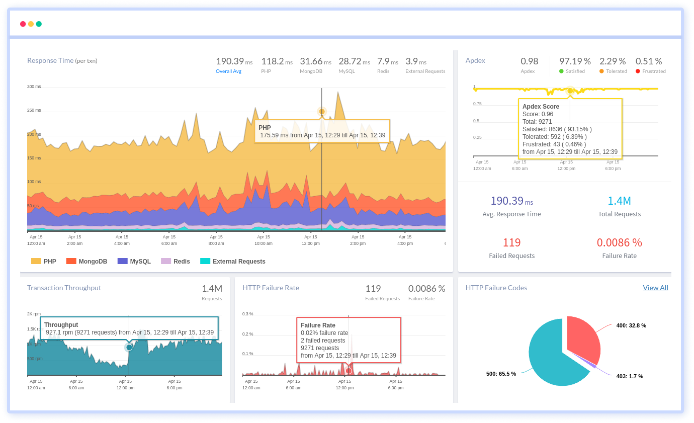 Application Performance Monitoring In PHP