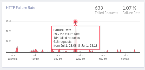HTTP Failure Rate