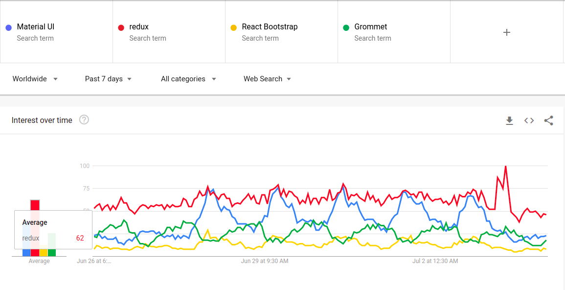 React Libraries Google Trends