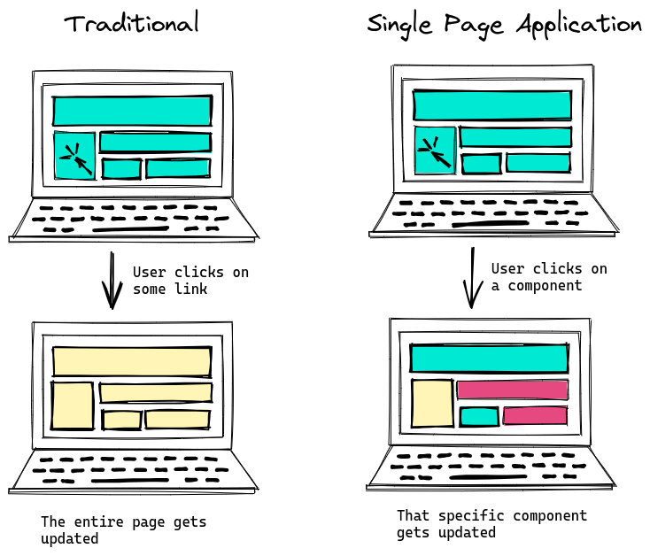 Traditional Vs Single Page Application