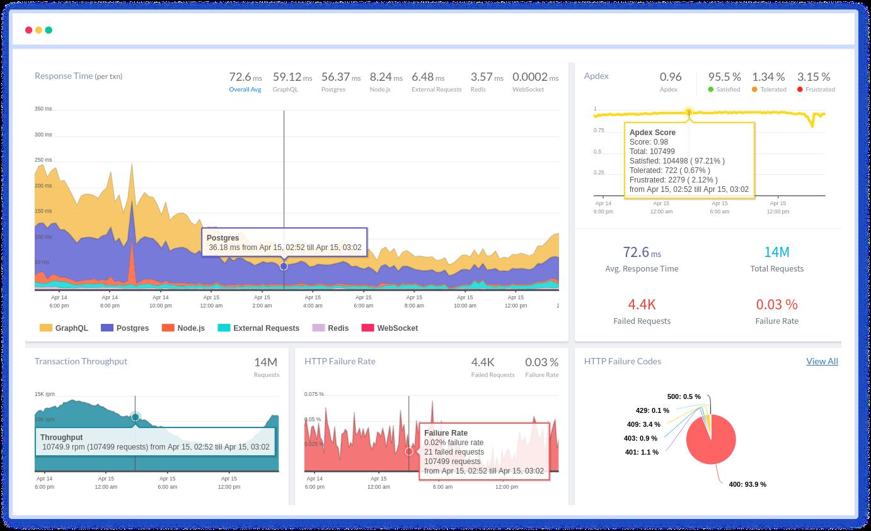 Application Performance Monitoring - Atatus