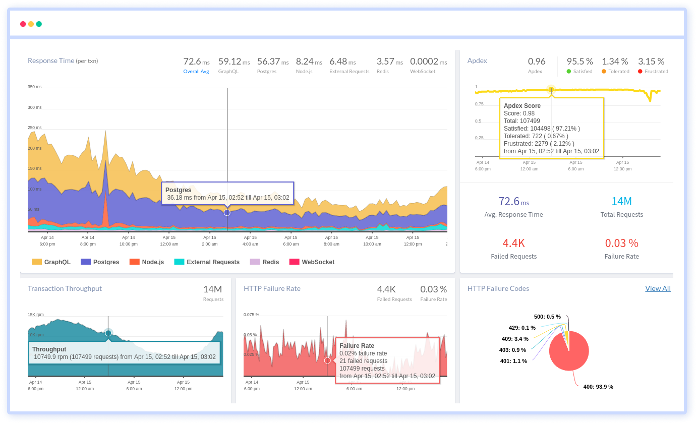 Node.js Performance Monitoring