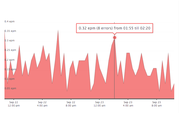 Real User Monitoring for improving frontend performance