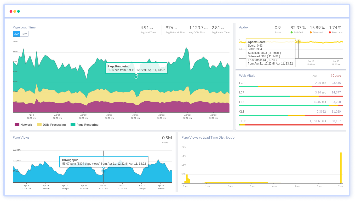 Vue Performance Monitoring